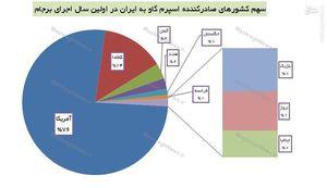 آمریکا بزرگترین صادرکننده اسپرم گاو به ایران شد+ جدول