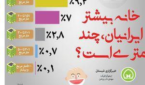 عکس/ خانه بیشتر ایرانیان، چند متری است؟