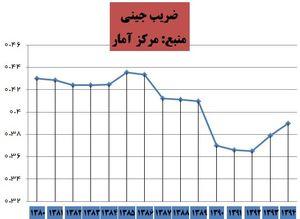 ضریب جینی - مرکز آمار ایران