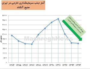 نمودار سرمایه گذاری خارجی