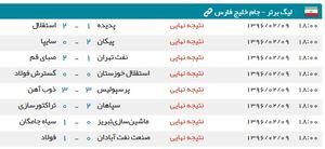 عکس/ نتایج پایانی هفته 29 لیگ برتر