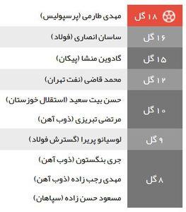 عکس/ طارمی به صدر جدول گلزنان لیگ برتر رسید