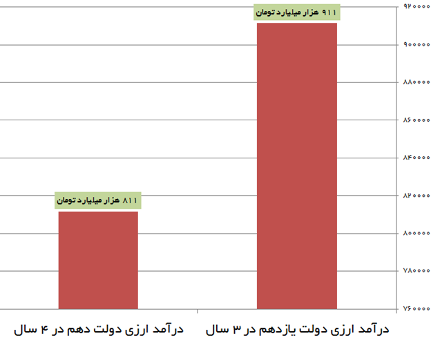 بانک مرکزی: درآمد ارزی سالانه دولت یازدهم ۵۰ درصد بیشتر از دولت دهم است