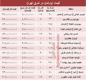 جدول/قیمت قطعی آپارتمان در شرق تهران