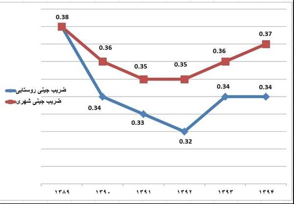 افزایش شکاف طبقاتی در سه سال اخیر + نمودار
