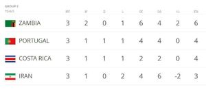 عکس/جدول گروه C جام جهانی فوتبال جوانان