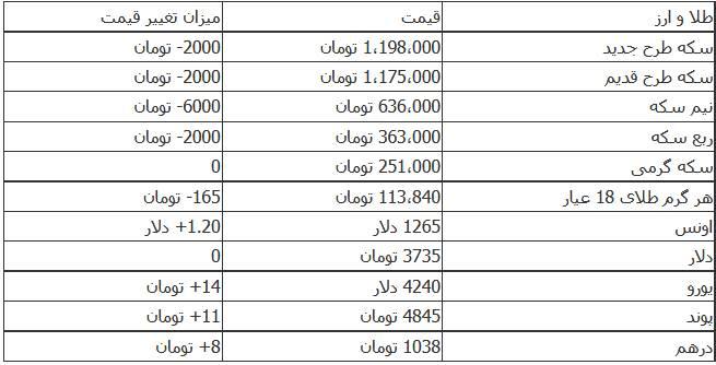 جدول قیمت سکه و ارز در روز چهارشنبه