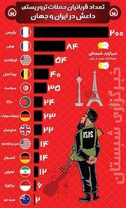 نمودار/تعداد قربانیان حملات تروریستی در ایران و جهان