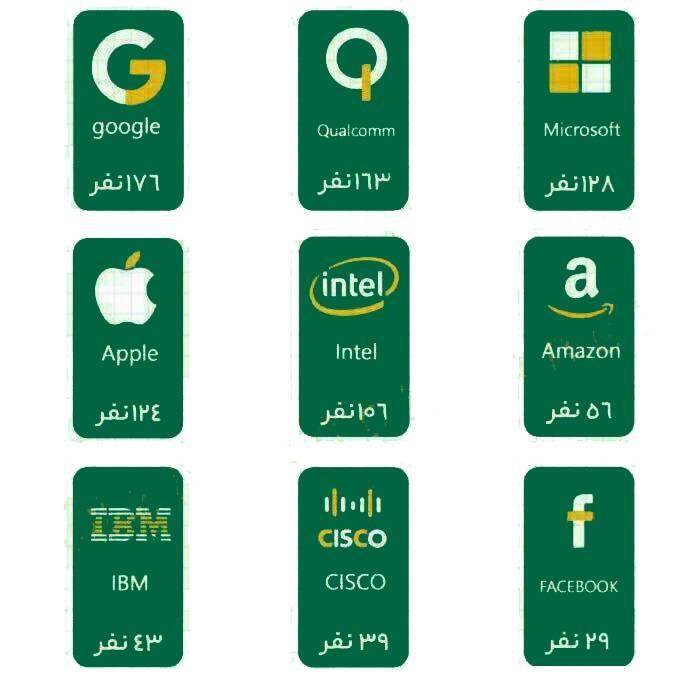تعداد ایرانیهای شاغل در غولهای فناوری جهان