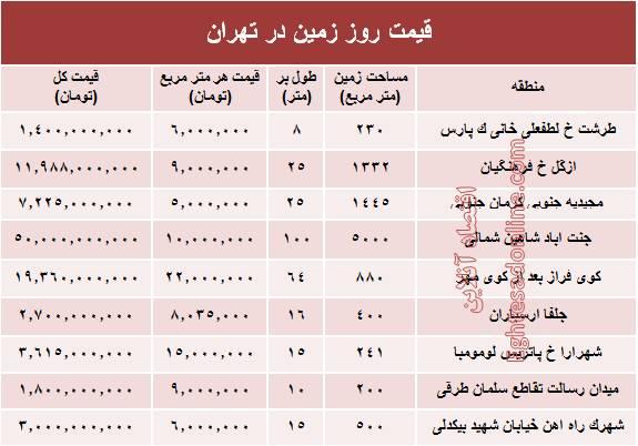 بازیکنان جدید 96 استقلال تهران مشرق نیوز - جدول/ قیمت زمینهای شهر تهران متری چند؟
