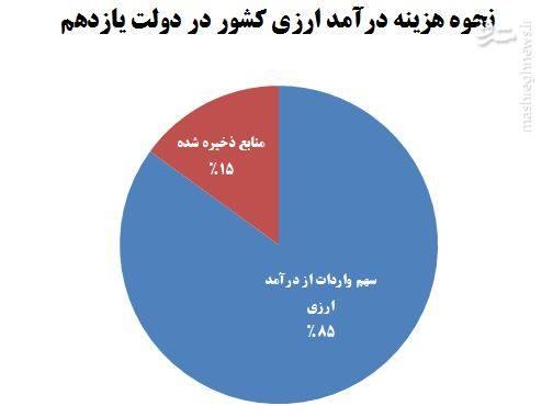 دولت روحانی ۸۵ درصد درآمد ارزی کشور را صرف واردات کرد +نمودار