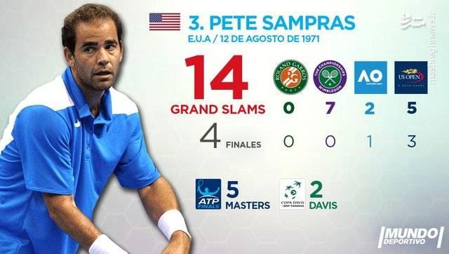 پیت سمپراس