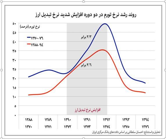 تورم بزرگ در راه است + نمودار