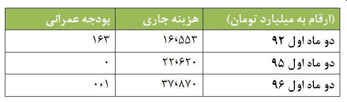 بودجه عمرانی کشور صفر شد/ آثار ریختوپاشهای انتخاباتی روحانی در آمار بانک مرکزی + جدول