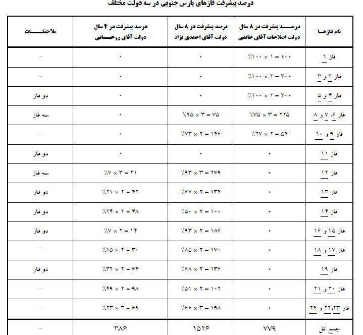 سهم ۵ دولت در پیشرفت پارسجنوبی + جدول