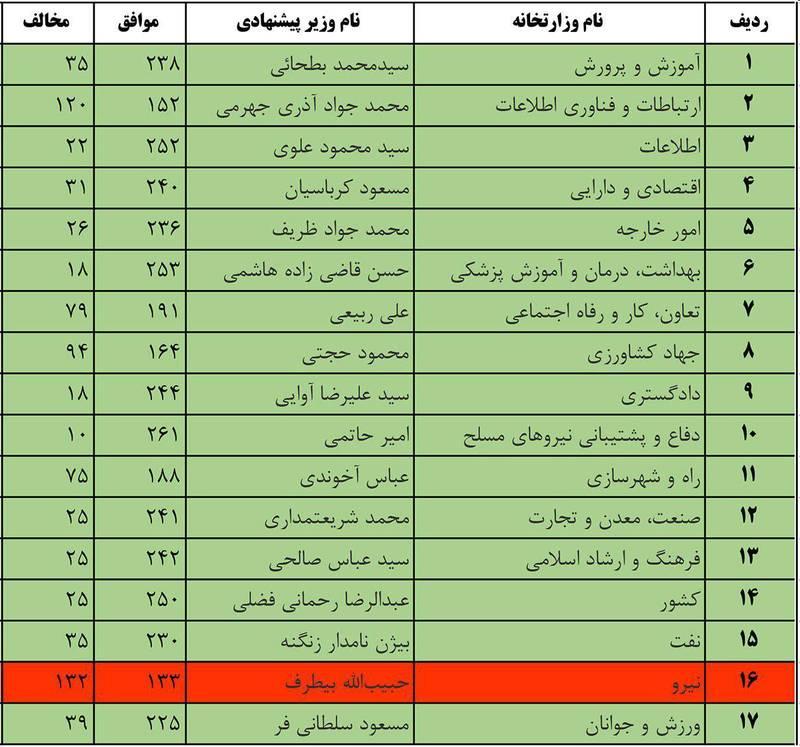 جدول/ جزییات رای اعتماد مجلس به کابینه دوازدهم