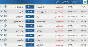 عکس/ جدول ردهبندی گروه H ، I مقدماتی جام جهانی در قاره اروپا