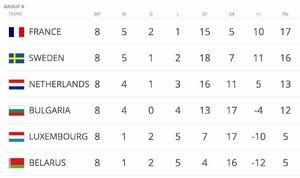 عکس/ جدول گروه A ،B ،H مقدماتی جام جهانی در قاره اروپا