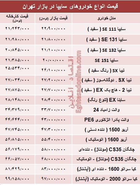 جدول/ قیمت انواع خودروهای سایپا در بازار تهران