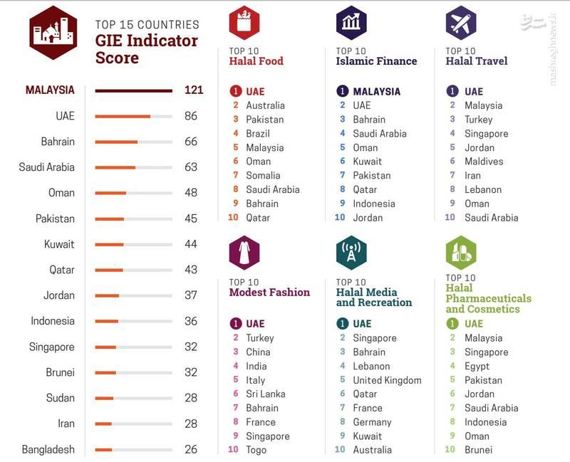 جایگاه ایران در شاخص های مهم جهانی   عکس