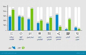 اینفوگرافیک/ ایرانیان در اینترنت چه می کنند؟