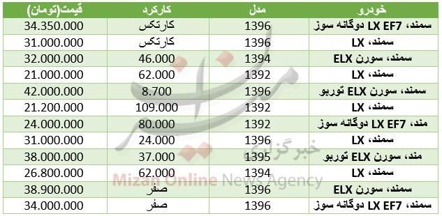 جدول/ قیمت خودرو سمند در بازار