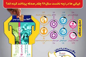 اینفوگرافیک/ میزان صدقه ایرانی ها در سال ۹۶