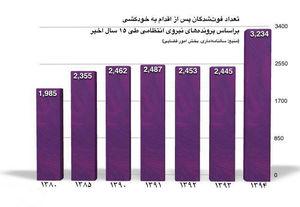 اینفوگرافیک/ آمار نیروی انتظامی از خودکشی در 15 سال گذشته