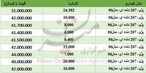برای خرید پژو 207 دندهای چقدر باید هزینه کرد؟