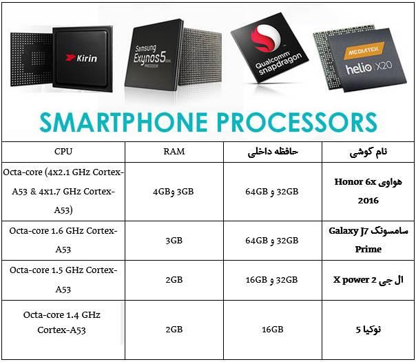 مقایسه پرطرفدارترین گوشیهای زیر 800 هزارتومان +عکس