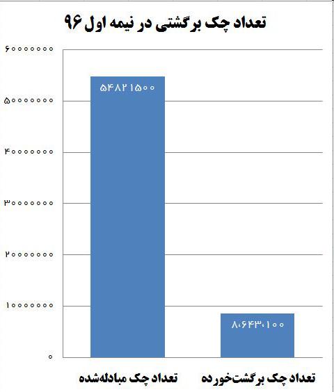 در نیمه اول امسال 75 هزار میلیارد تومان چک برگشت خورد+جدول