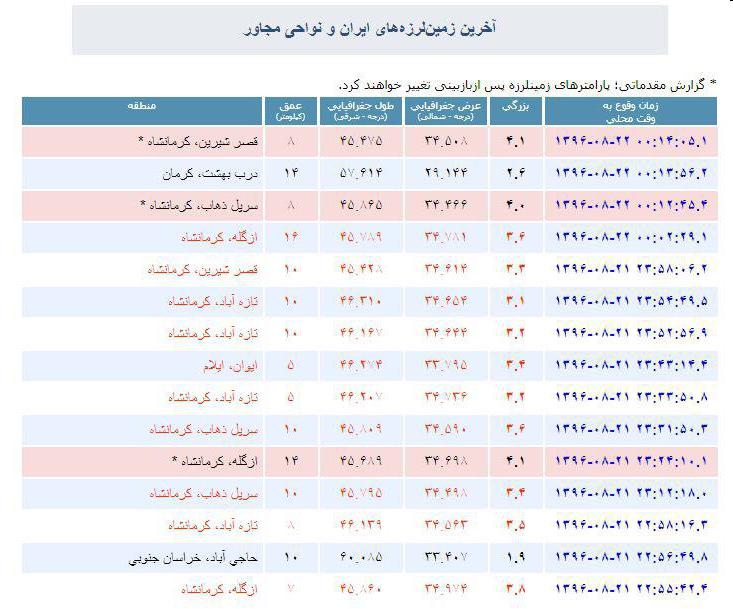 2107398 زلزله ۷ ریشتری از بغداد تا تهران را لرزاند
