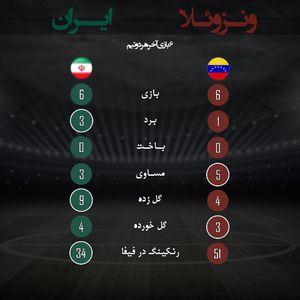 عکس/ مقایسه عملکرد دو تیم ایران و ونزوئلا