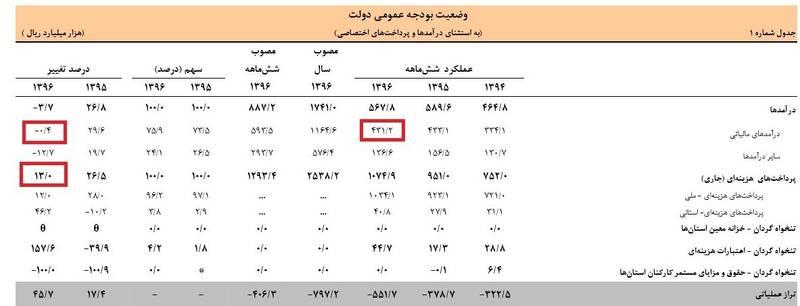 هزینههای دولت کم درآمد باز هم افزایش یافت + جدول