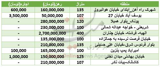 جدول/ قیمت رهن آپارتمان با متراژ بیش از 100