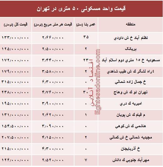 جدول/ قیمت واحد مسکونی ۵۰ متری در تهران
