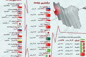 بزرگترین زلزله های دنیا را بشناسید