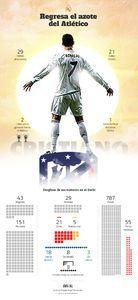 عکس/ آمار فوق ستاره رئال در دربی مادرید