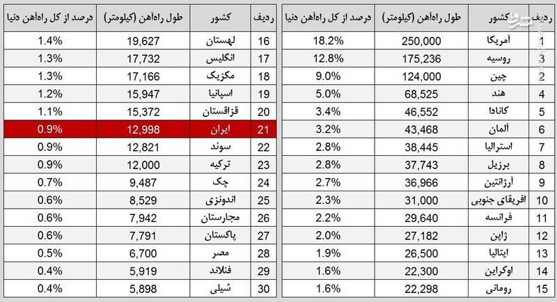 2113521 - جایگاه راهآهن ایران در جهان +جدول