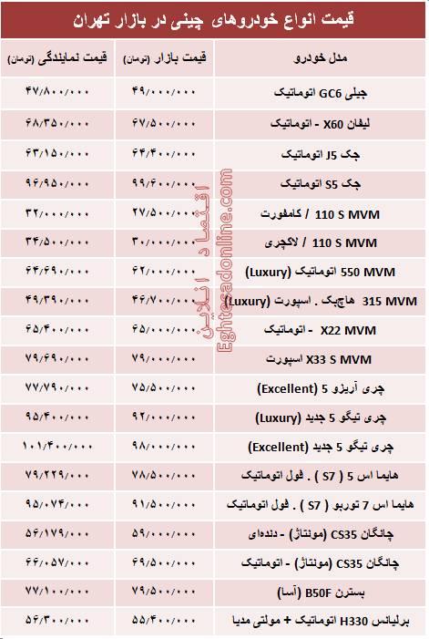 جدول/ قیمت خودروهای چینی در بازار تهران