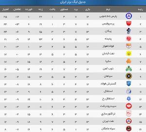 عکس/ جدول لیگ برتر در پایان دیدارهای امروز