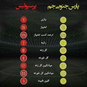 عکس/ عملکرد دو تیم پارس جنوبی و پرسپولیس در لیگ برتر