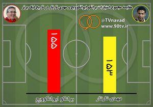 عکس/ مجموع امتیازات برانکو و تارتار در لیگ برتر