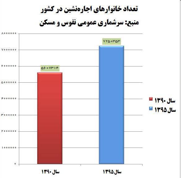 افزایش ۱.۶ میلیونی خانوارهای اجارهنشین در دولت روحانی + نمودار