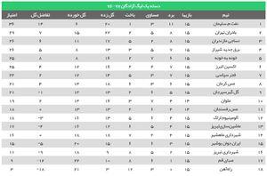 عکس/ جدول رده بندی لیگ یک در پایان نیم فصل