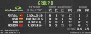 عکس/ آمار تیم های همگروه ایران در دور مقدماتی جام جهانی