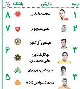 عکس/ جدول گلزنان لیگ برتر