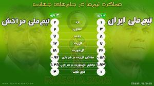 عکس/ عملکرد ایران و مراکش در جامهای جهانی