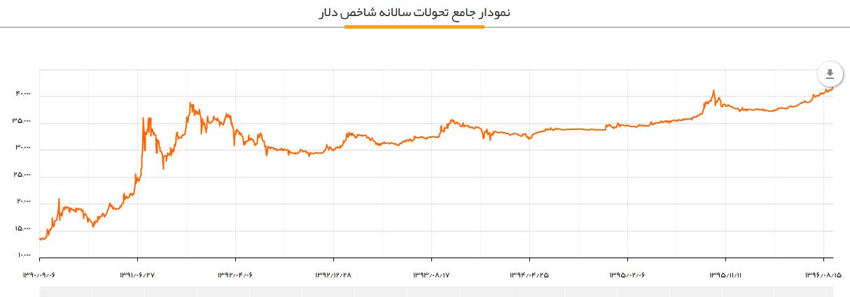 2128662 - دلار بالاترین رکورد تاریخ را زد +نمودار