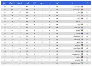 جدول لیگ برتر انگلیس
